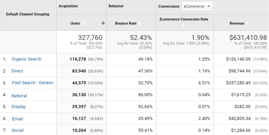 Google Analytics | Acquisition Channel Report
